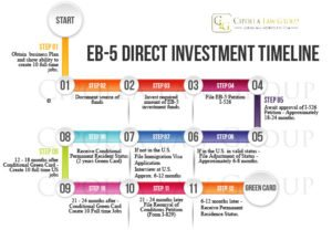 EB-5 direct investment timeline