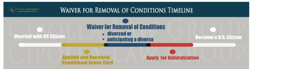Removal of Conditions Waiver Lawyer Chicago
