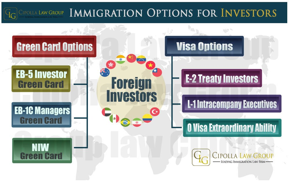 Immigration Options for Investors