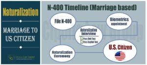 Naturalization for US Citizen Spouse | Divorcee | Chicago