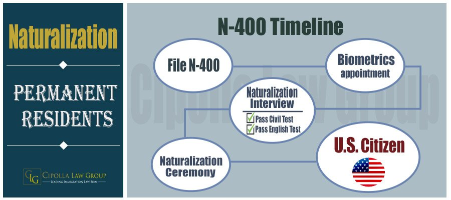 Naturalization  N-400 Timeline | Chicago Naturalization Lawyers