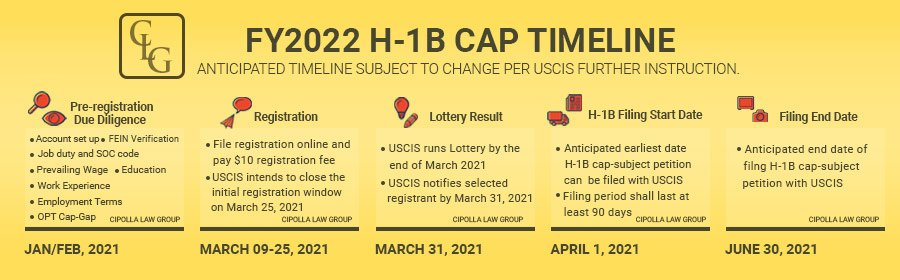 H-1B application timeline
